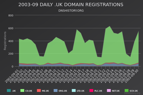 Nominet Registrations From September 2003 Still Live