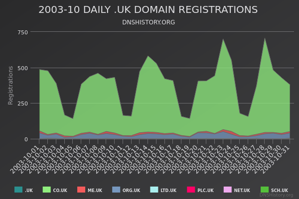 Nominet Registrations From October 2003 Still Live