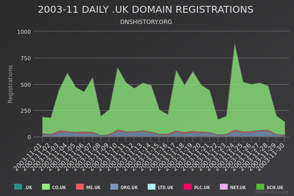 Nominet Registrations From November 2003 Still Live