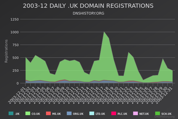 Nominet Registrations From December 2003 Still Live