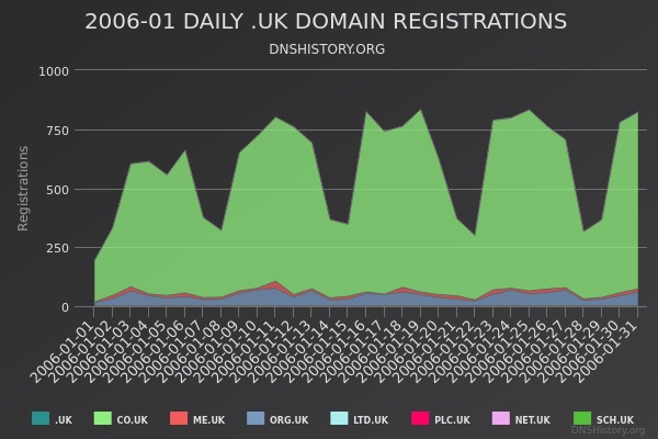 Nominet Registrations From January 2006 Still Live