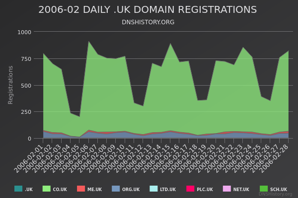 Nominet Registrations From February 2006 Still Live