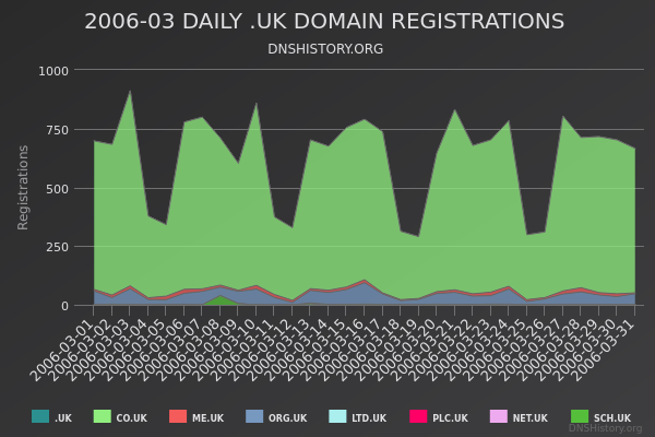 Nominet Registrations From March 2006 Still Live