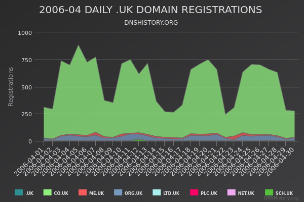 Nominet Registrations From April 2006 Still Live