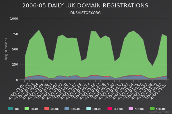 Nominet Registrations From May 2006 Still Live