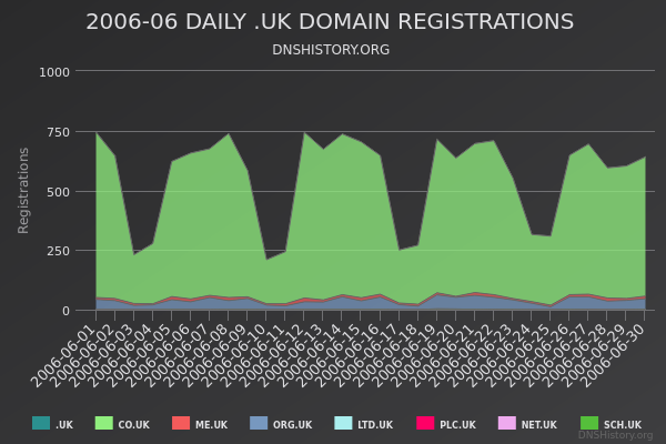 Nominet Registrations From June 2006 Still Live