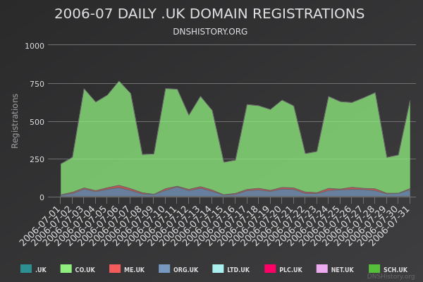 Nominet Registrations From July 2006 Still Live