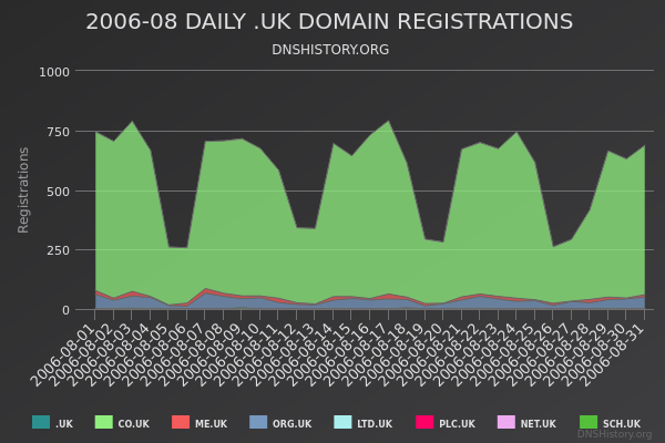 Nominet Registrations From August 2006 Still Live