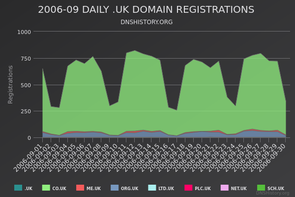 Nominet Registrations From September 2006 Still Live
