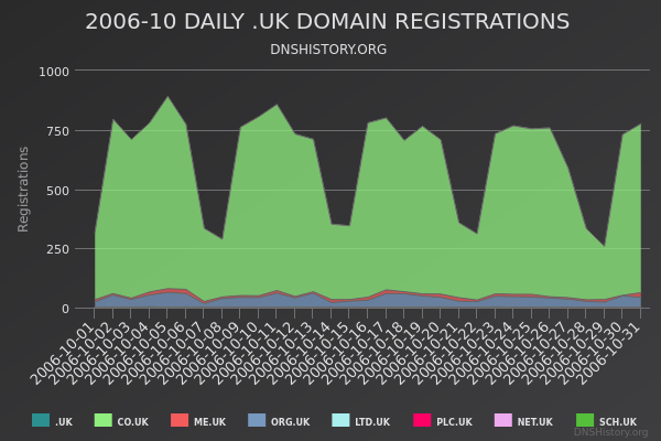 Nominet Registrations From October 2006 Still Live