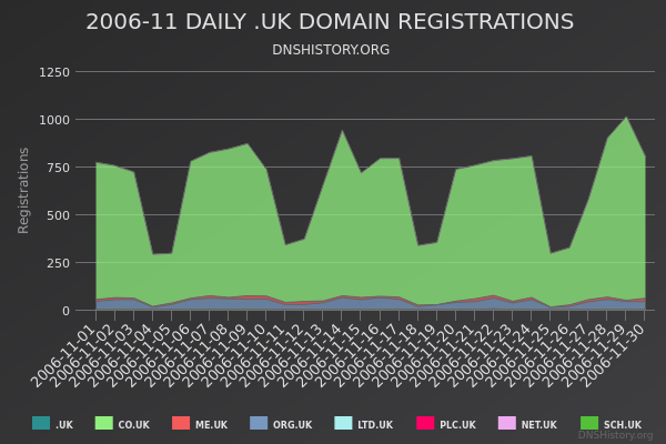 Nominet Registrations From November 2006 Still Live