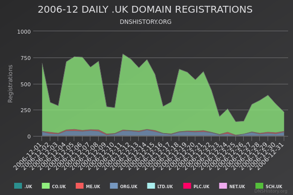Nominet Registrations From December 2006 Still Live