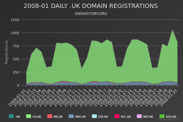 Nominet Registrations From January 2008 Still Live