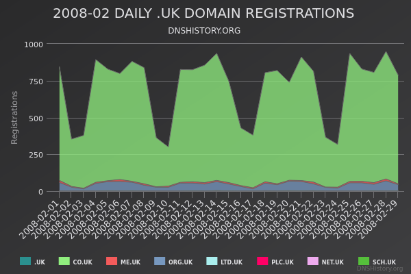 Nominet Registrations From February 2008 Still Live