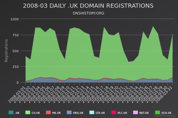 Nominet Registrations From March 2008 Still Live