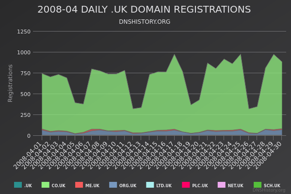 Nominet Registrations From April 2008 Still Live