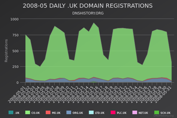 Nominet Registrations From May 2008 Still Live