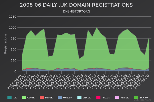 Nominet Registrations From June 2008 Still Live