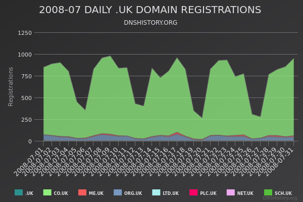 Nominet Registrations From July 2008 Still Live