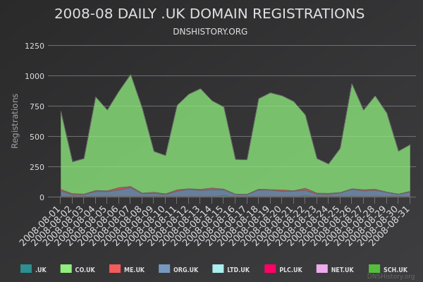 Nominet Registrations From August 2008 Still Live