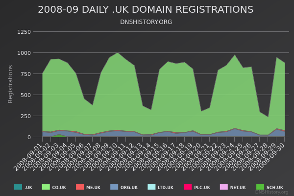 Nominet Registrations From September 2008 Still Live