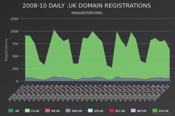 Nominet Registrations From October 2008 Still Live