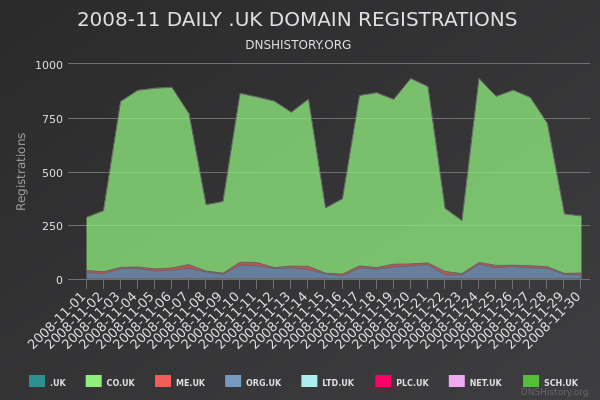 Nominet Registrations From November 2008 Still Live