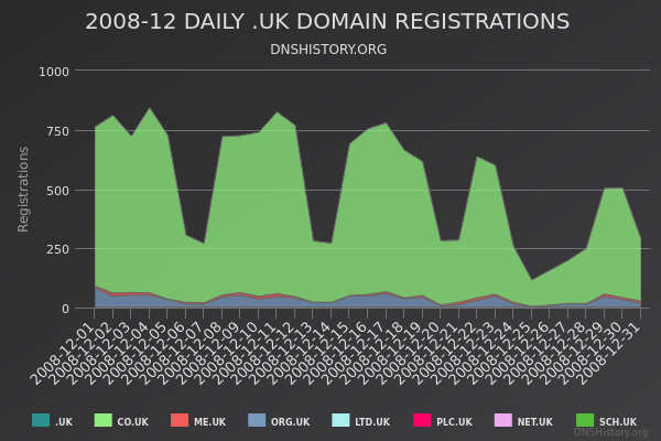 Nominet Registrations From December 2008 Still Live
