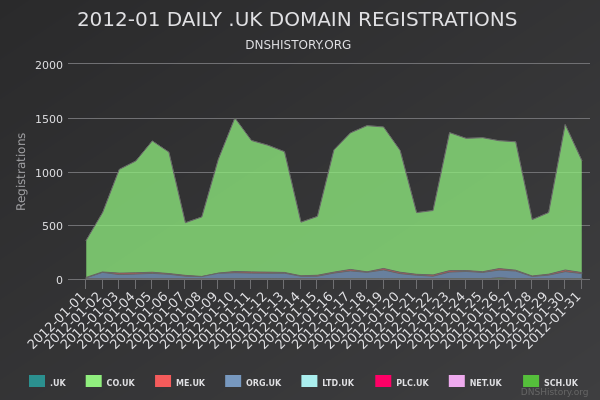 Nominet Registrations From January 2012 Still Live