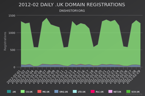Nominet Registrations From February 2012 Still Live