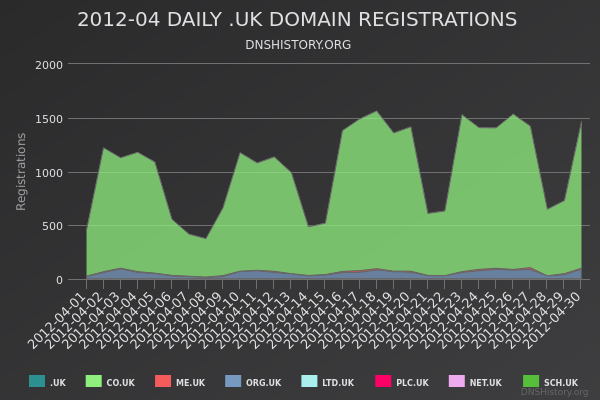 Nominet Registrations From April 2012 Still Live