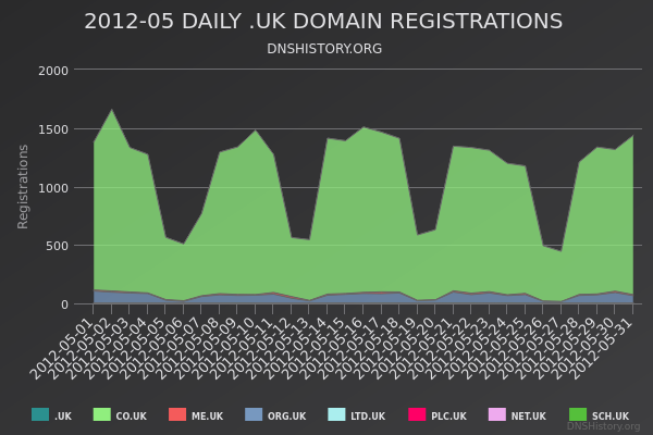 Nominet Registrations From May 2012 Still Live