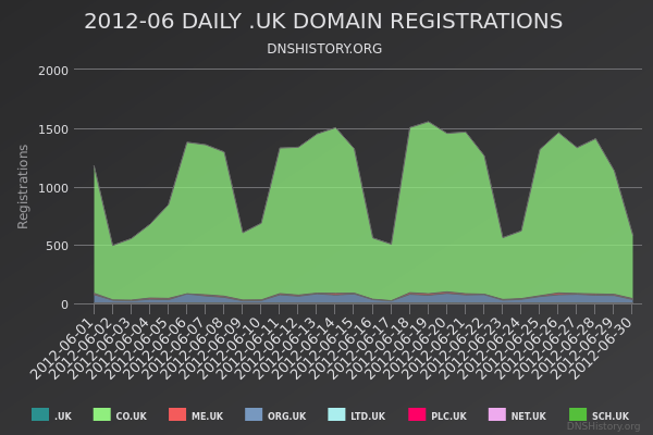 Nominet Registrations From June 2012 Still Live