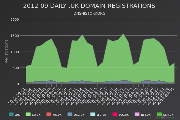 Nominet Registrations From September 2012 Still Live