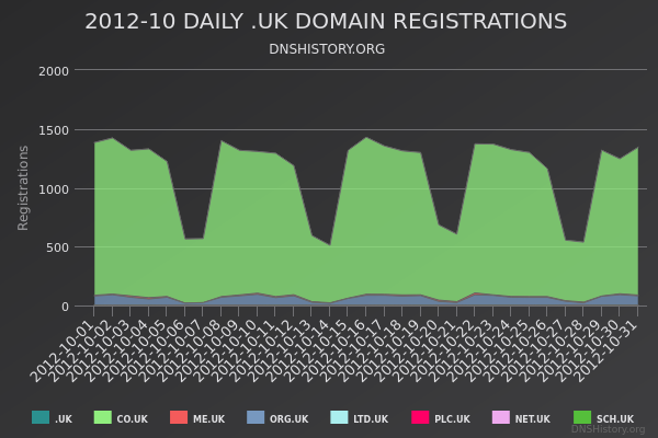 Nominet Registrations From October 2012 Still Live