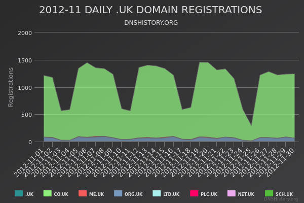 Nominet Registrations From November 2012 Still Live