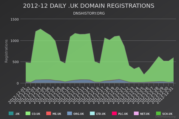 Nominet Registrations From December 2012 Still Live