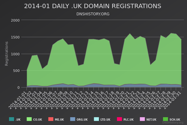 Nominet Registrations From January 2014 Still Live