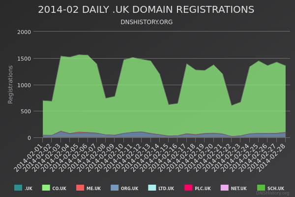 Nominet Registrations From February 2014 Still Live