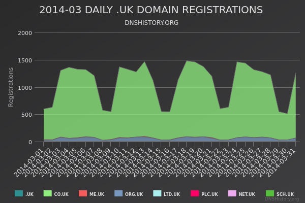 Nominet Registrations From March 2014 Still Live