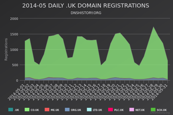 Nominet Registrations From May 2014 Still Live