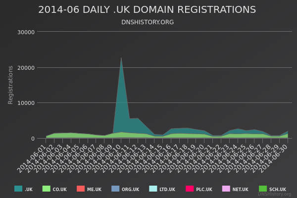 Nominet Registrations From June 2014 Still Live