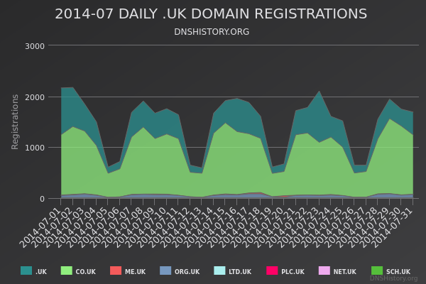 Nominet Registrations From July 2014 Still Live