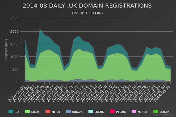 Nominet Registrations From August 2014 Still Live