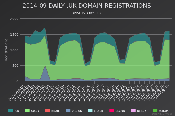 Nominet Registrations From September 2014 Still Live