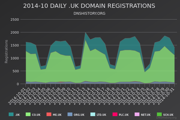 Nominet Registrations From October 2014 Still Live