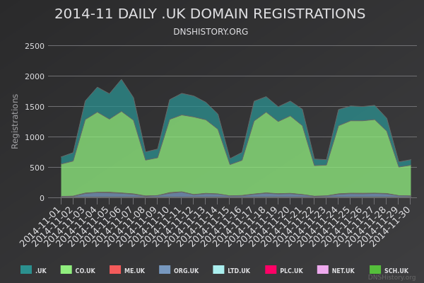 Nominet Registrations From November 2014 Still Live