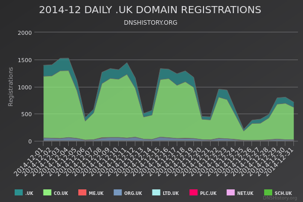 Nominet Registrations From December 2014 Still Live