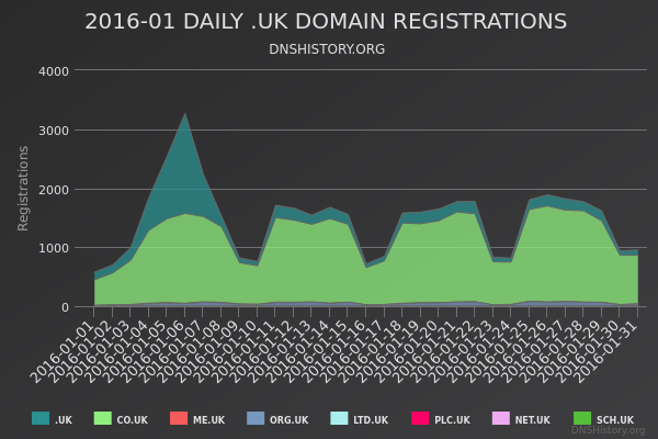 Nominet Registrations From January 2016 Still Live