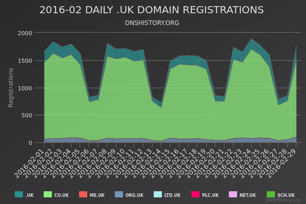Nominet Registrations From February 2016 Still Live